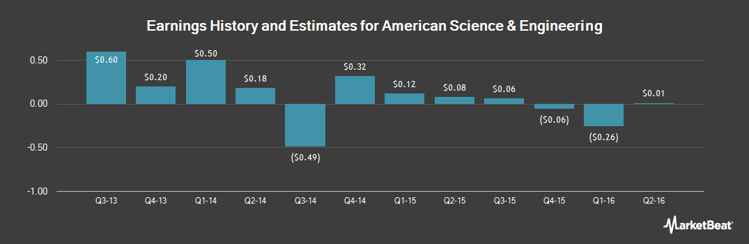 Earnings by Quarter for American Science & Engineering (NASDAQ:ASEI)