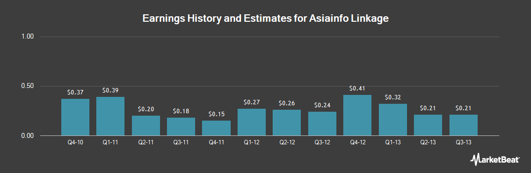 Earnings by Quarter for Asiainfo-Linkage (NASDAQ:ASIA)