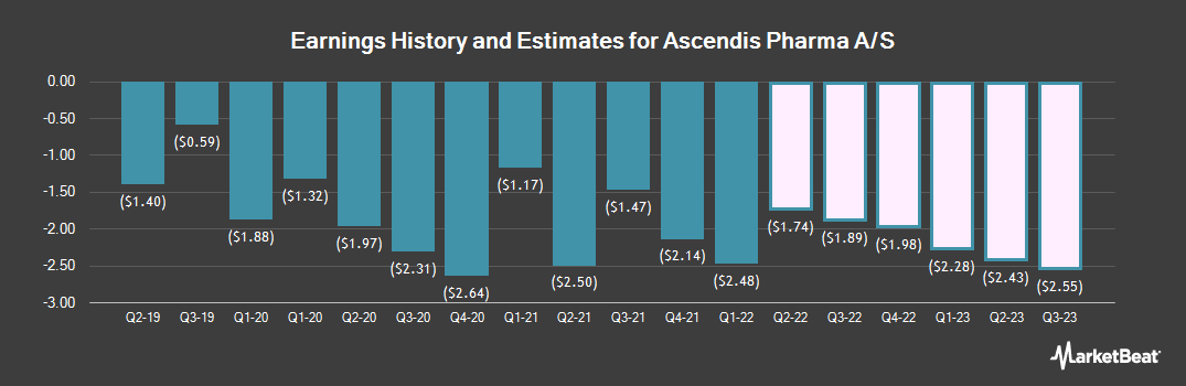 Earnings by Quarter for Ascendis Pharma A/S (NASDAQ:ASND)
