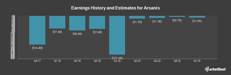 Earnings by Quarter for Arsanis (NASDAQ:ASNS)