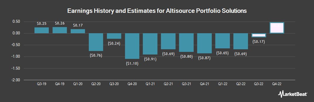 Earnings by Quarter for Altisource Portfolio Solutions (NASDAQ:ASPS)