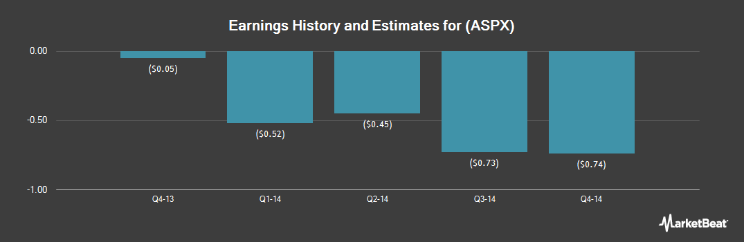 Earnings by Quarter for Auspex Pharmaceuticals (NASDAQ:ASPX)