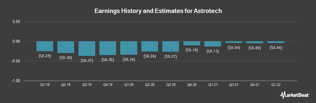 Earnings by Quarter for Astrotech (NASDAQ:ASTC)