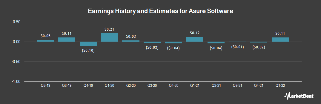 Earnings by Quarter for Asure Software (NASDAQ:ASUR)