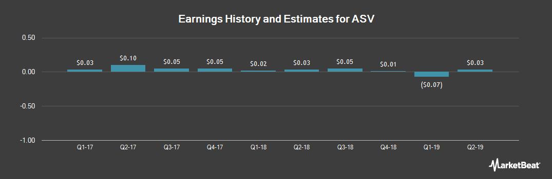 Earnings by Quarter for ASV (NASDAQ:ASV)