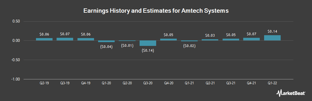 Earnings by Quarter for Amtech Systems (NASDAQ:ASYS)
