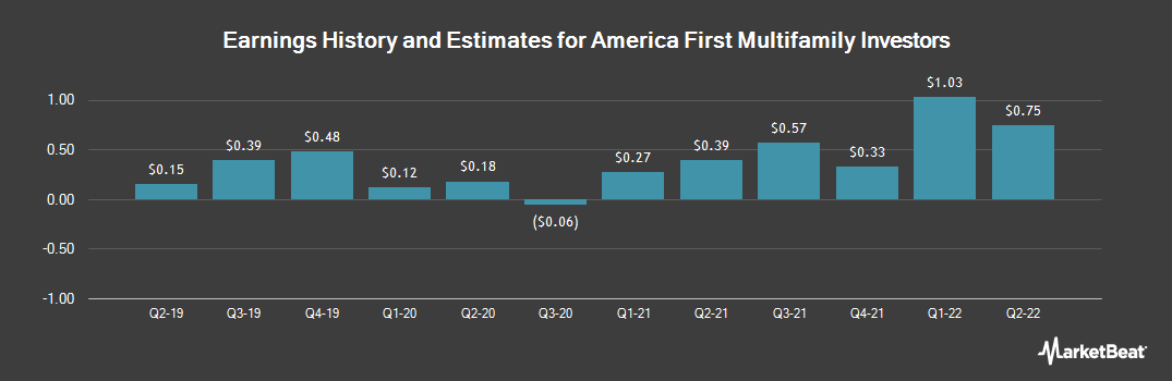 Earnings by Quarter for America First Multifamily Investors LP (NASDAQ:ATAX)