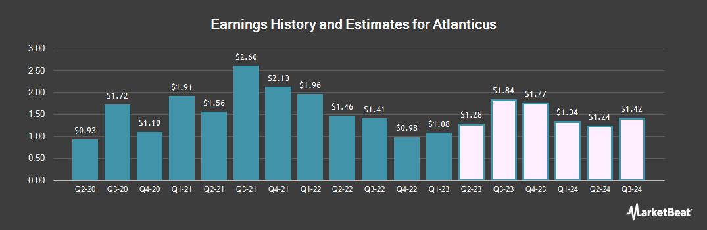 Earnings by Quarter for Atlanticus (NASDAQ:ATLC)