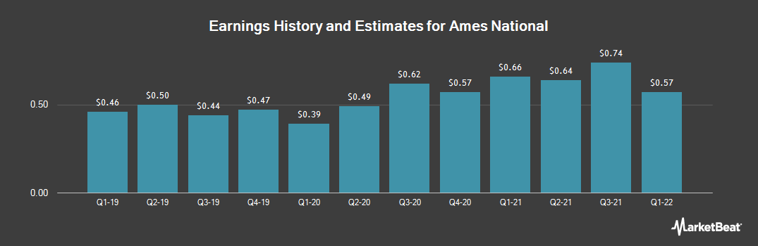 Earnings by Quarter for Ames National (NASDAQ:ATLO)