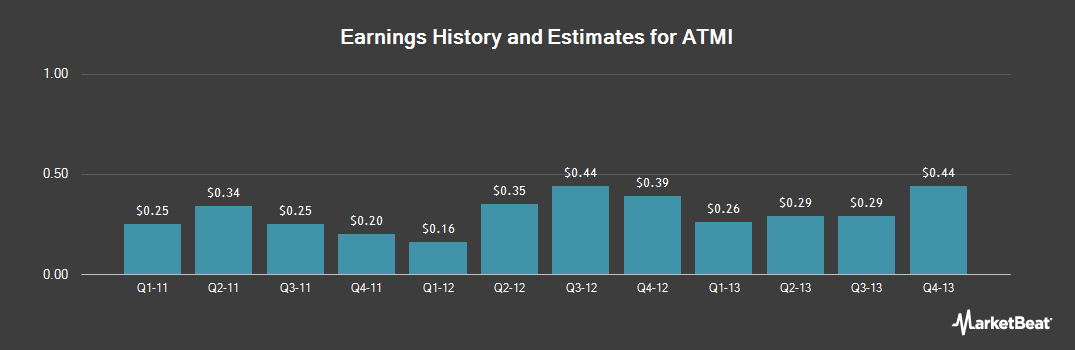 Earnings by Quarter for ATMI (NASDAQ:ATMI)
