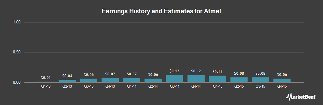 Earnings by Quarter for Atmel Corporation (NASDAQ:ATML)