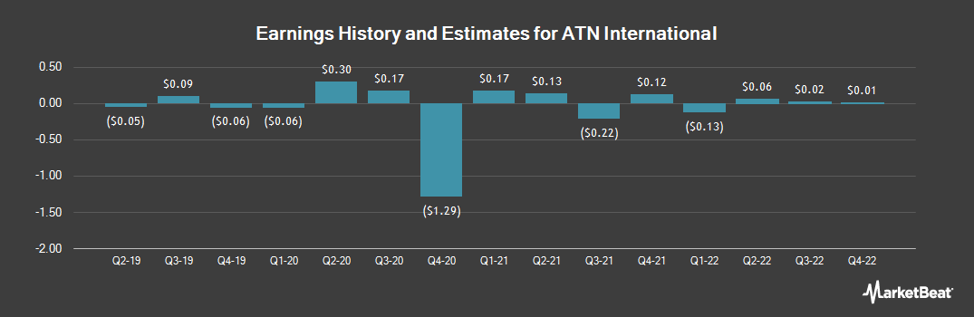 Earnings by Quarter for ATN International (NASDAQ:ATNI)