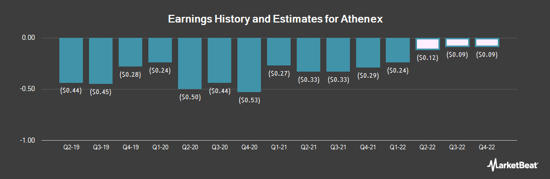 Earnings by Quarter for Athenex (NASDAQ:ATNX)