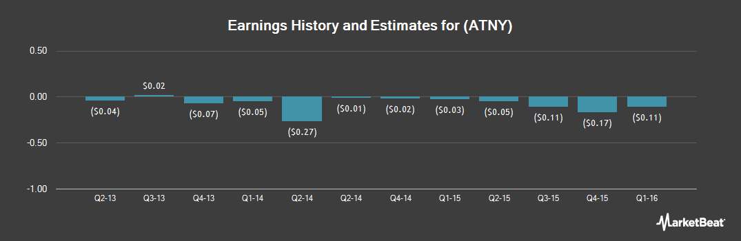 Earnings by Quarter for API Technologies (NASDAQ:ATNY)