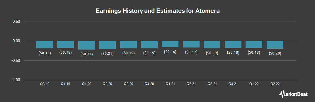 Earnings by Quarter for Atomera (NASDAQ:ATOM)
