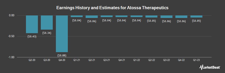 Earnings by Quarter for Atossa Genetics (NASDAQ:ATOS)