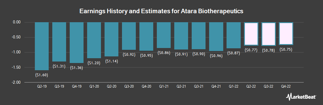 Earnings by Quarter for Atara Biotherapeutics (NASDAQ:ATRA)