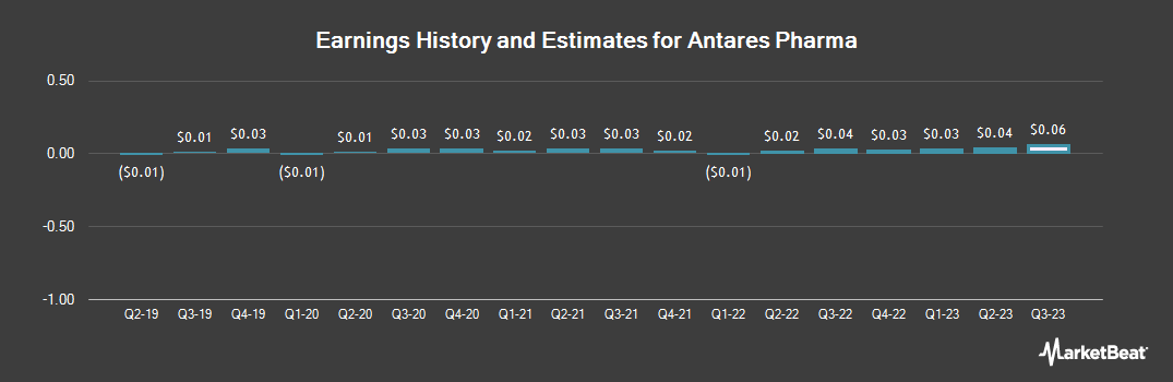 Earnings by Quarter for Antares Pharma (NASDAQ:ATRS)