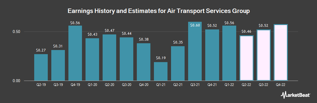 Earnings by Quarter for Air Transport Services Group (NASDAQ:ATSG)
