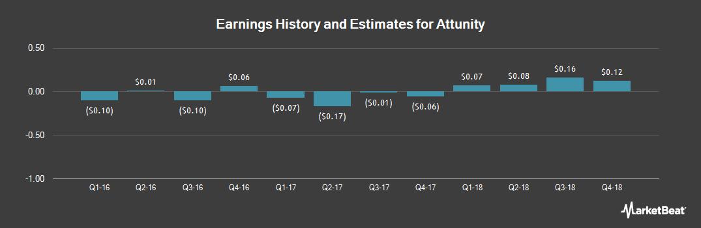 Earnings by Quarter for Attunity (NASDAQ:ATTU)