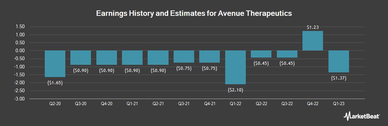 Earnings by Quarter for Avenue Therapeutics (NASDAQ:ATXI)