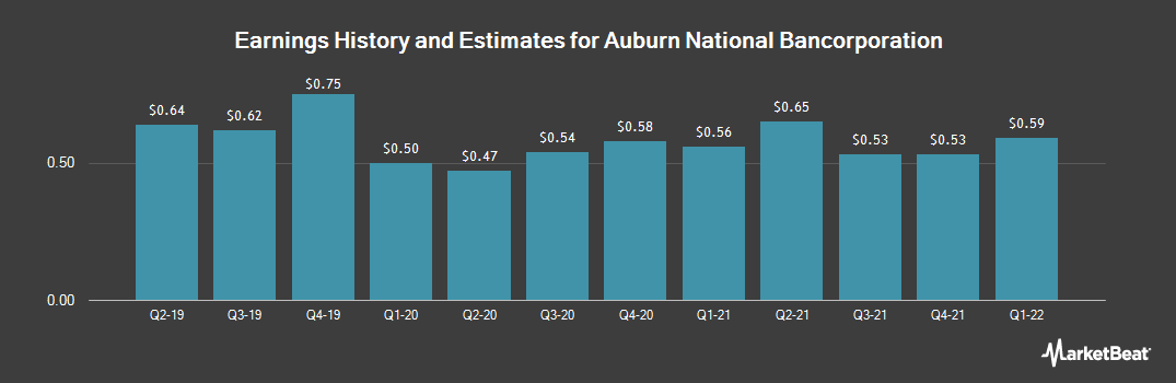 Earnings by Quarter for Auburn National Bancorporation (NASDAQ:AUBN)