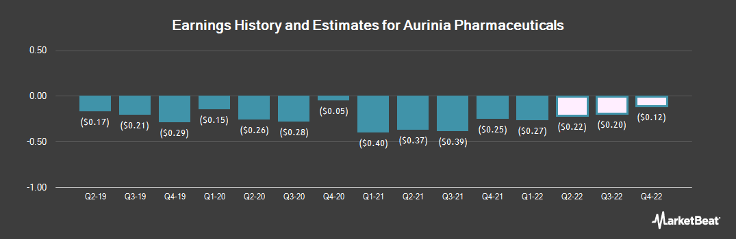Earnings by Quarter for Aurinia Pharmaceuticals (NASDAQ:AUPH)