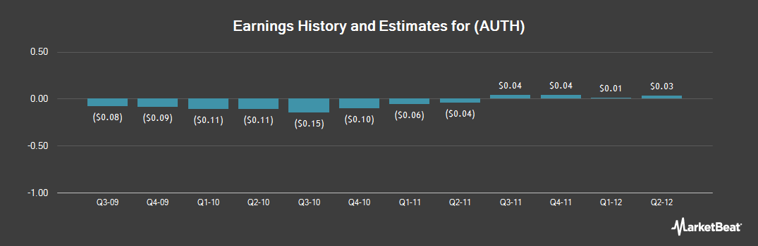 Earnings by Quarter for AuthenTec (NASDAQ:AUTH)