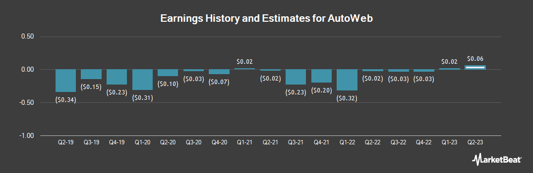 Earnings by Quarter for Autobytel (NASDAQ:AUTO)