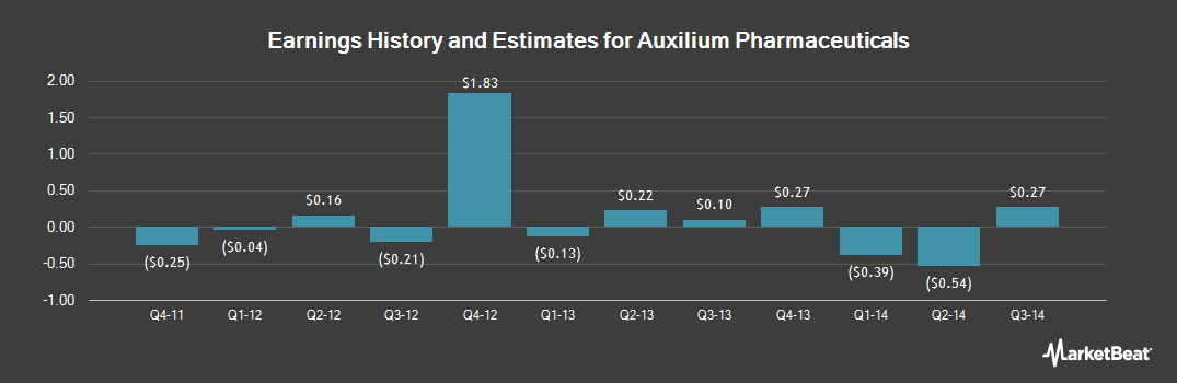 Earnings by Quarter for Auxilium Pharmaceuticals (NASDAQ:AUXL)