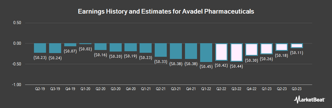 Earnings by Quarter for Avadel Pharmaceuticals plc - American Depositary Shares each representing one Ordinary Share (NASDAQ:AVDL)