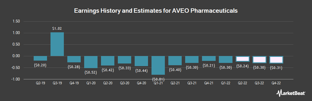 Earnings by Quarter for AVEO Pharmaceuticals (NASDAQ:AVEO)