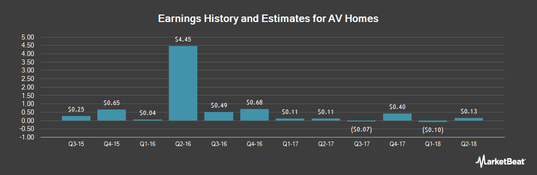 Earnings by Quarter for A V Homes (NASDAQ:AVHI)