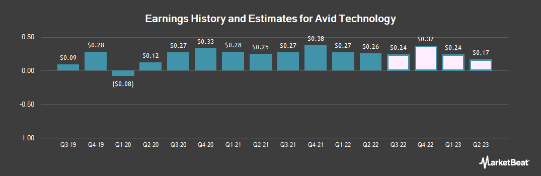 Earnings by Quarter for Avid Technology (NASDAQ:AVID)