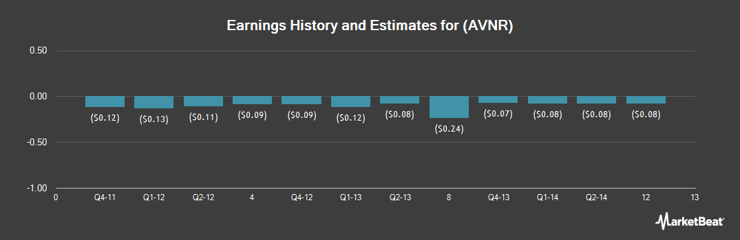 Earnings by Quarter for Avanir Pharmaceuticals (NASDAQ:AVNR)