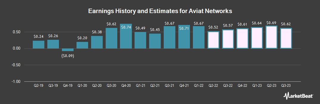 Earnings by Quarter for Aviat Networks (NASDAQ:AVNW)