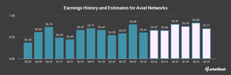 Earnings by Quarter for Aviat Networks (NASDAQ:AVNW)