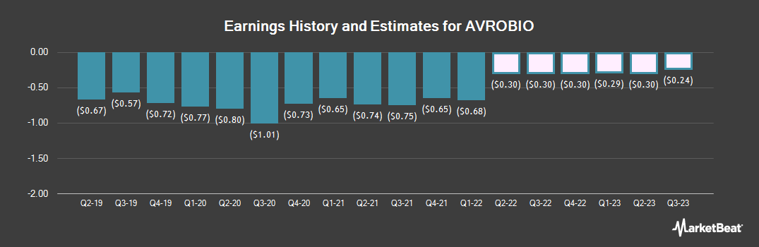 Earnings by Quarter for Avrobio (NASDAQ:AVRO)