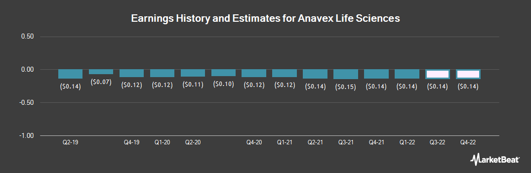 Earnings by Quarter for Anavex Life Sciences Corp. (NASDAQ:AVXL)