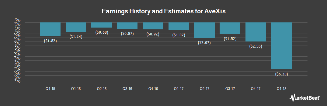 Earnings by Quarter for AveXis (NASDAQ:AVXS)