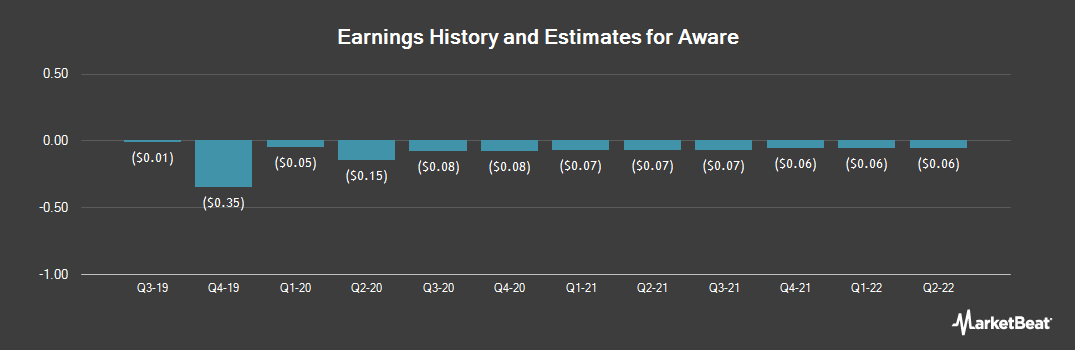 Earnings by Quarter for Aware (NASDAQ:AWRE)