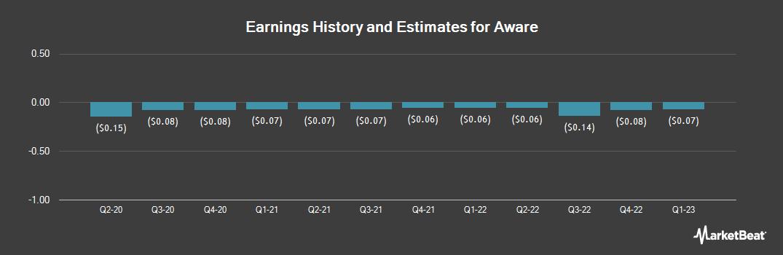 Earnings by Quarter for Aware (NASDAQ:AWRE)