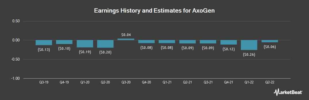 Earnings by Quarter for AxoGen (NASDAQ:AXGN)