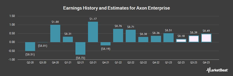 Earnings by Quarter for Axovant Sciences (NASDAQ:AXON)