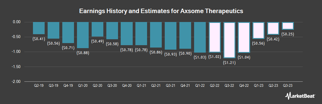 Earnings by Quarter for Axsome Therapeutics (NASDAQ:AXSM)