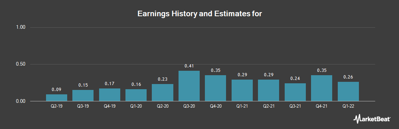 Earnings by Quarter for Axalta Coating Systems Ltd (NASDAQ:AXTA)