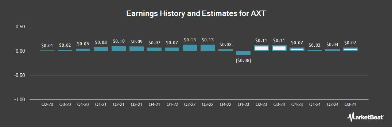 Earnings by Quarter for AXT (NASDAQ:AXTI)