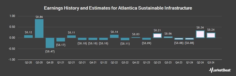 Earnings by Quarter for Atlantica Yield (NASDAQ:AY)