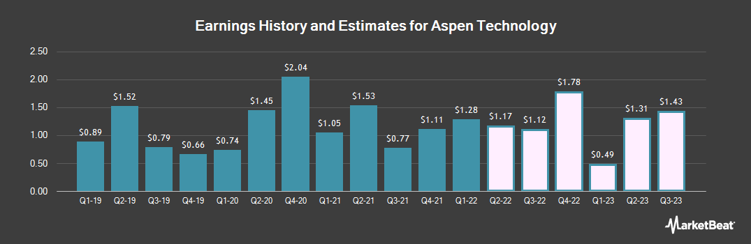 Earnings by Quarter for Aspen Technology (NASDAQ:AZPN)
