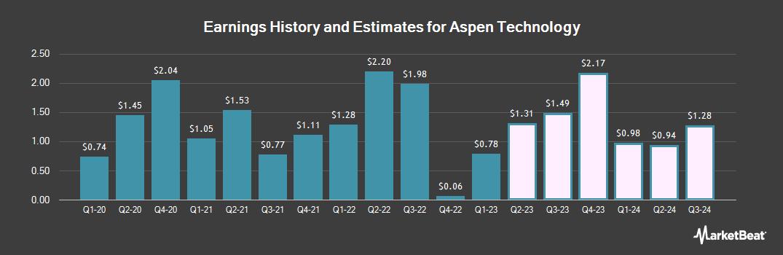 Earnings by Quarter for Aspen Technology (NASDAQ:AZPN)